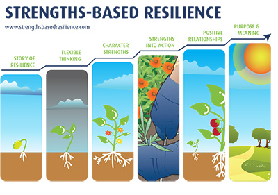 Strengths-Based Resilience infographic